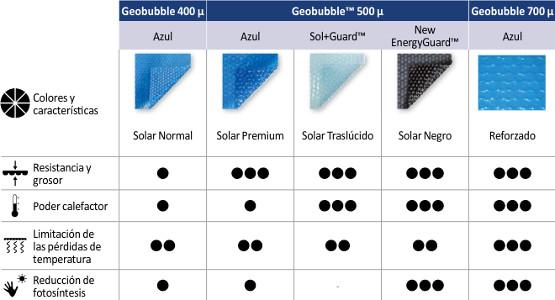 Lona térmica Geobubble